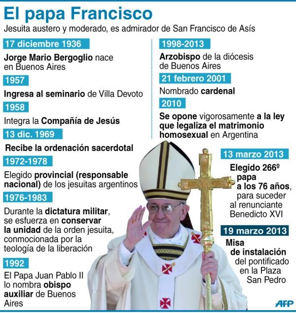 Papa Francisco, biografia