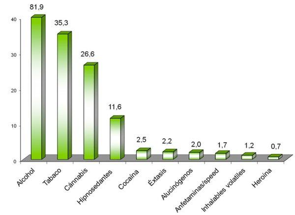 Drogas-consumidas-por-estudiantes-de-Secundaria