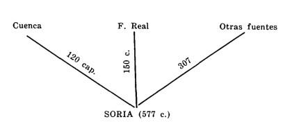 fuentes del Fuero de Soria